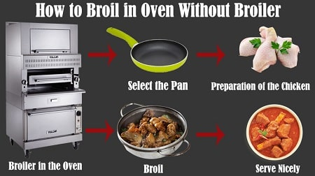 How to Broil in Oven Without Broiler